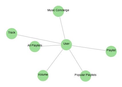songza userGraph